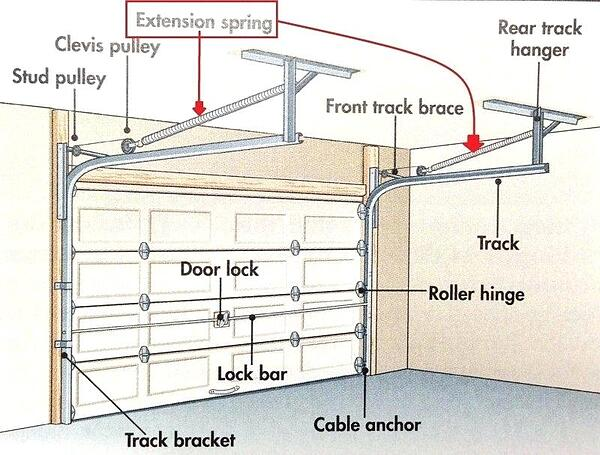 garage-door-extension-spring